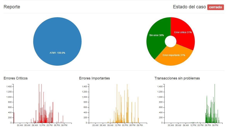 La solución cuenta con una interfaz web mediante acceso SSL, en la cual la información de los casos y los clientes queda absolutamente resguardada bajo un modelo Software as a Services (SaaS), en múltiples idiomas como español, inglés entre otros.